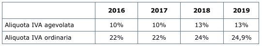 Legge di bilancio per il 2017 for Aliquote iva in vigore 2017